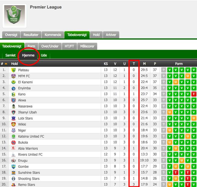 Nigerian Premier League - Hjemmebanestatistik