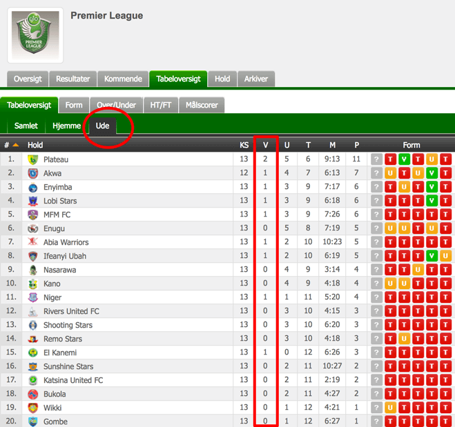 Nigerian Premier League - Udebanestatistik