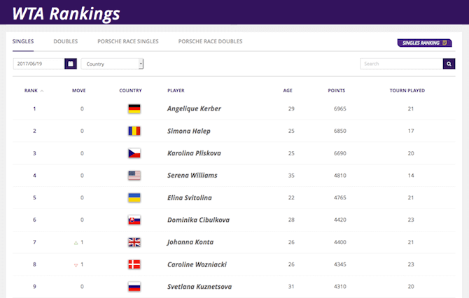 WTA Tennis betting