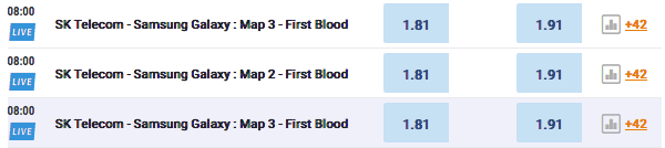 First blood League of Legends odds