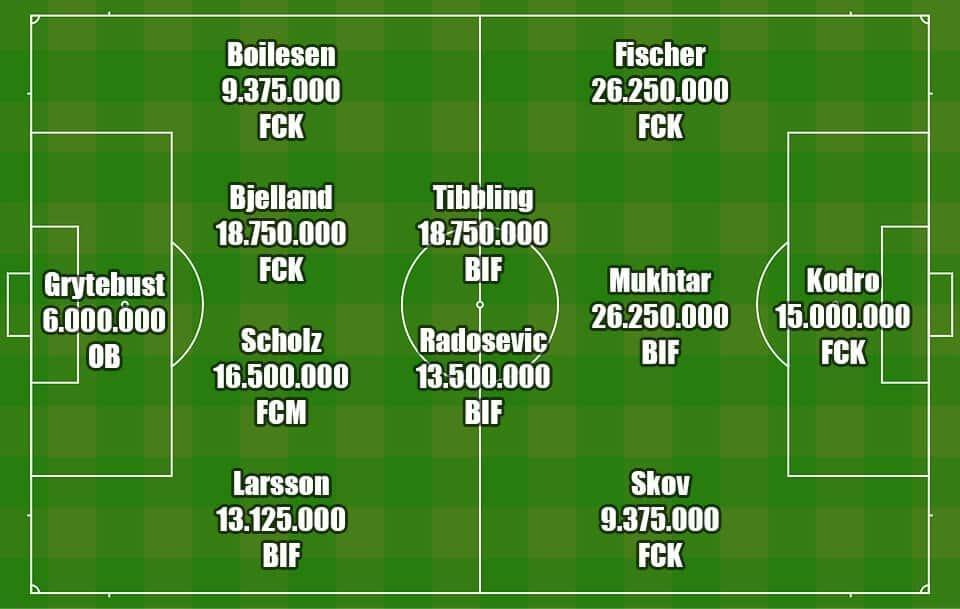 Superligaens dyreste hold